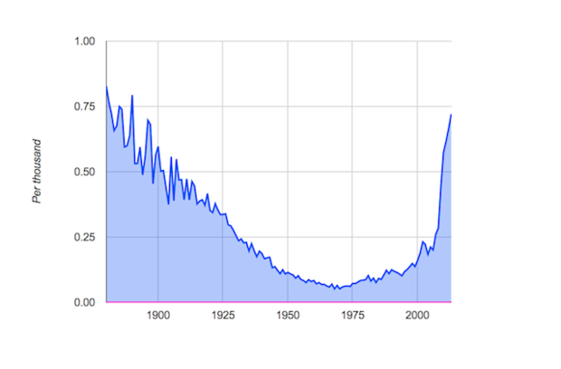 screen shot 2014 12 09 at 1.55.19 pm How Does Pop Culture Affect The Popularity of Baby Names?